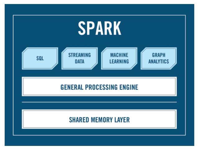 Мифы о Spark, или Может ли пользоваться Spark обычный Java-разработчик - 1