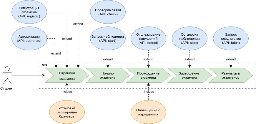 Опыт разработки автоматизированной системы прокторинга для подтверждения результатов онлайн-экзаменов - 2