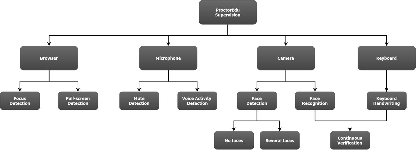Опыт разработки автоматизированной системы прокторинга для подтверждения результатов онлайн-экзаменов - 3