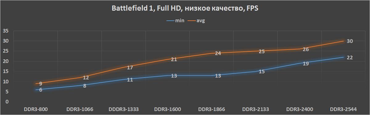 Сказ о Battlefield 1 в Full HD на встроенной в процессор графике и сборке консоли для «нетленок» - 6
