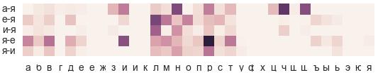 Делаем спеллчекер на фонетических алгоритмах своими руками - 3