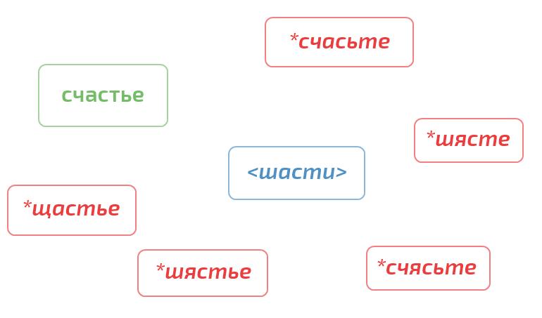 пример компиляции фонетической метки