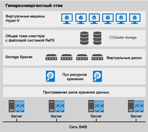 «Облакотека» выбрала серверы Lenovo в качестве платформы для новейших сервисов IaaS - 3