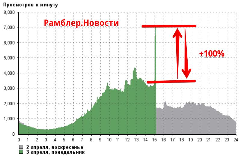 ru_media@n_r__количество_просмотров