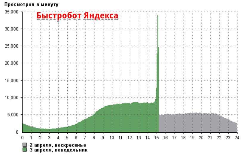 ru_media@s_yandex__количество_просмотров
