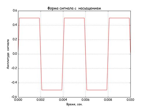Спектральный анализ сигналов нелинейных звеньев АСУ на Python - 2