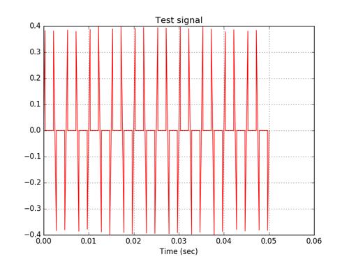 Спектральный анализ сигналов нелинейных звеньев АСУ на Python - 6