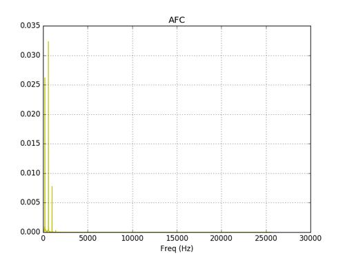 Спектральный анализ сигналов нелинейных звеньев АСУ на Python - 8