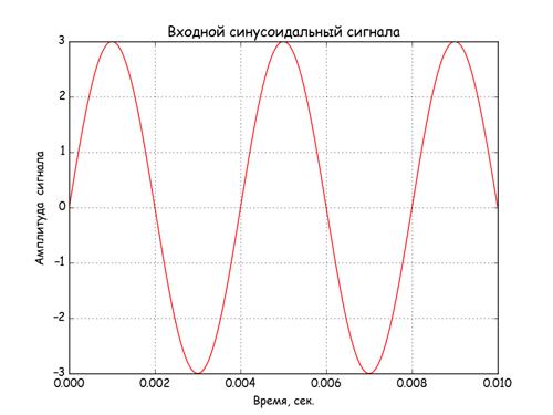 Спектральный анализ сигналов нелинейных звеньев АСУ на Python - 1