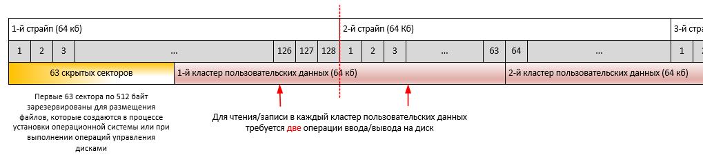 Тюнинг SQL Server 2012 под SharePoint 2013-2016. Часть 1 - 3