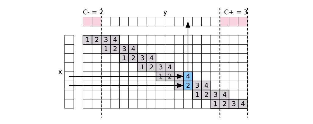 Учим TensorFlow рисовать кириллицу - 4