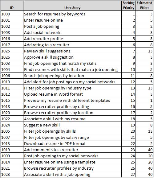 Гибкое планирование выпуска релизов 101 (на основе Excel) - 7