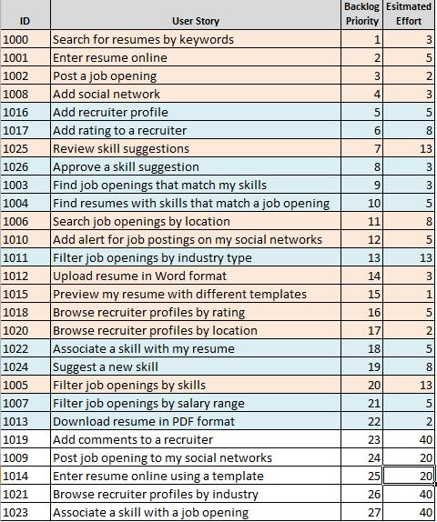 Гибкое планирование выпуска релизов 101 (на основе Excel) - 8