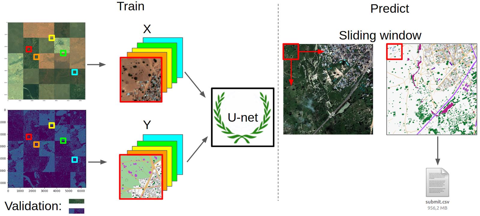 Второе почетное. Заметки участника конкурса Dstl Satellite Imagery Feature Detection - 4