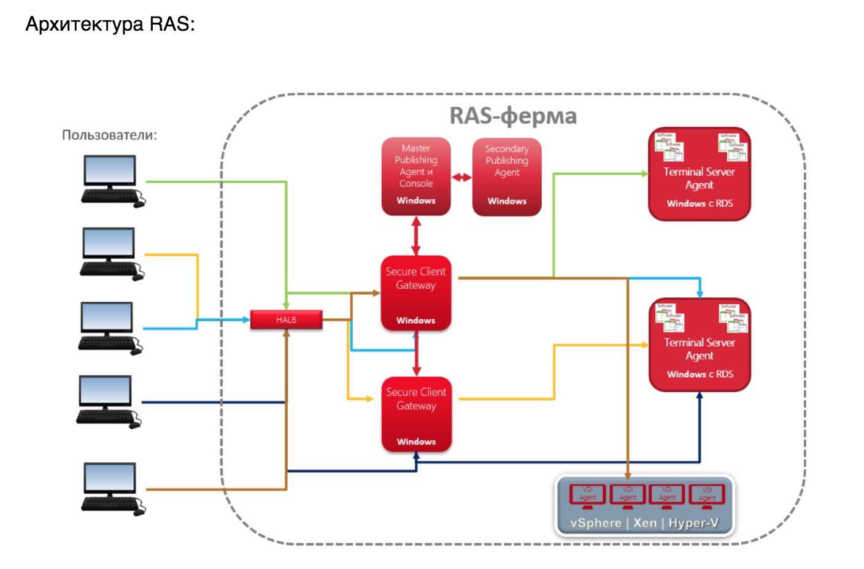 Всё в ажуре: интеграция Parallels RAS в Microsoft Azure - 3