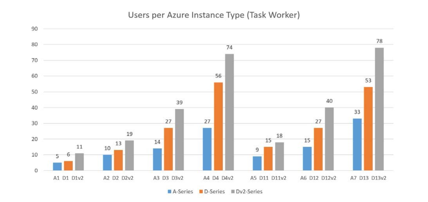 Всё в ажуре: интеграция Parallels RAS в Microsoft Azure - 7