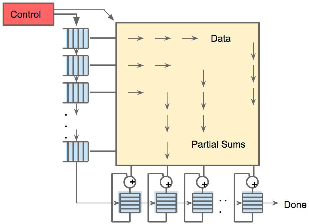 Специализированный ASIC от Google для машинного обучения в десятки раз быстрее GPU - 2