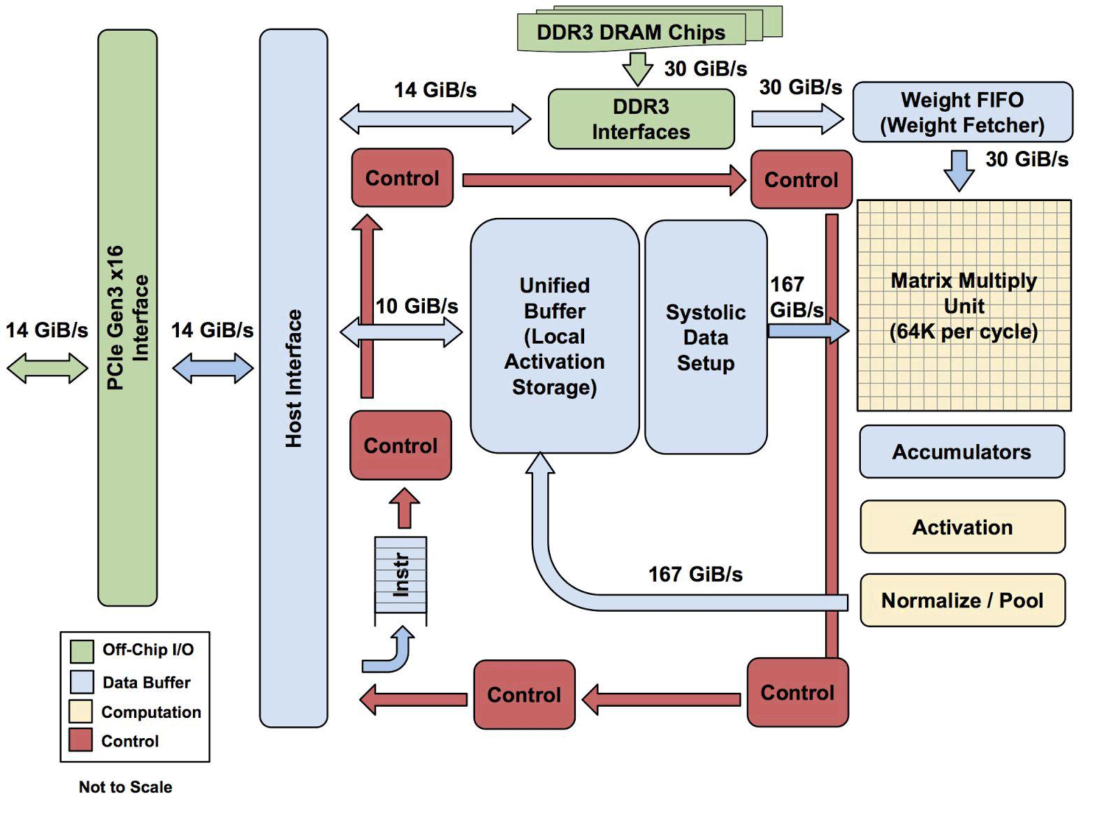 Специализированный ASIC от Google для машинного обучения в десятки раз быстрее GPU - 3