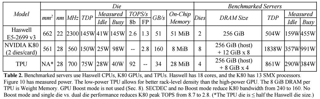 Специализированный ASIC от Google для машинного обучения в десятки раз быстрее GPU - 5