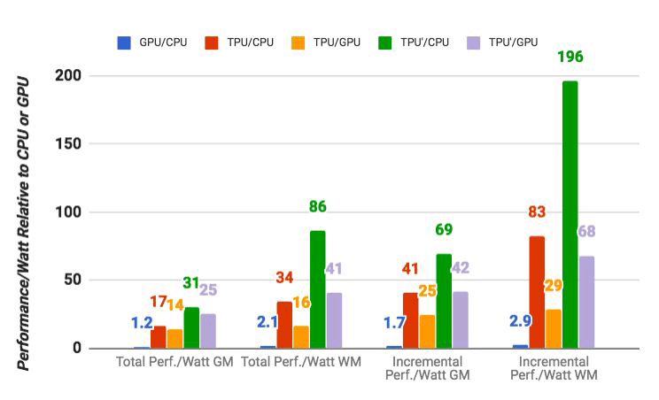 Специализированный ASIC от Google для машинного обучения в десятки раз быстрее GPU - 6