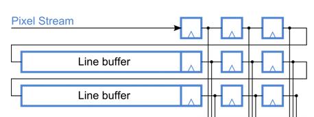Фильтрация изображения методом математической морфологии на FPGA - 2