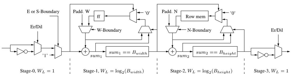 Фильтрация изображения методом математической морфологии на FPGA - 5