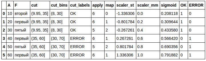 Статистические компоненты: основы и практика - 7