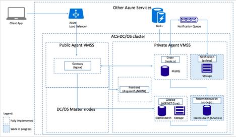 Приложение на основе микросервисов на Azure - 4