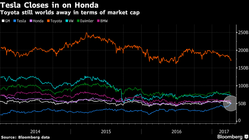 Tesla Inc. стала самым дорогим производителем автомобилей в США - 2
