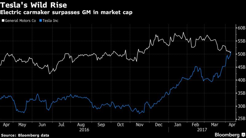 Tesla Inc. стала самым дорогим производителем автомобилей в США - 1