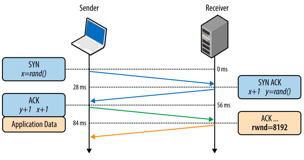 Внутренние механизмы ТСР, влияющие на скорость загрузки: часть 1 - 3