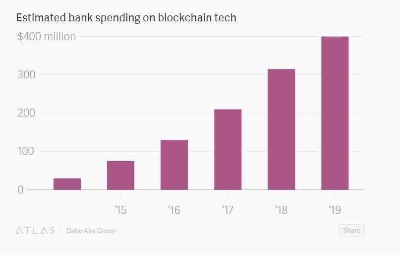«C чем это едят»: что такое блокчейн - 4