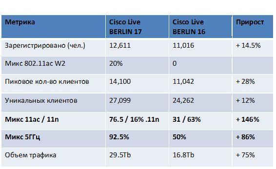 Флагманы линейки Cisco Wi-Fi появились в России - 2