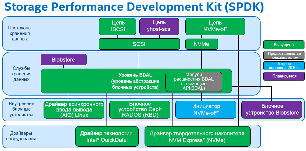 Введение в Storage Performance Development Kit (SPDK) - 2