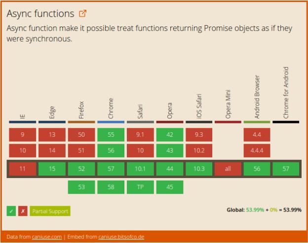Асинхронные функции 101 - 2