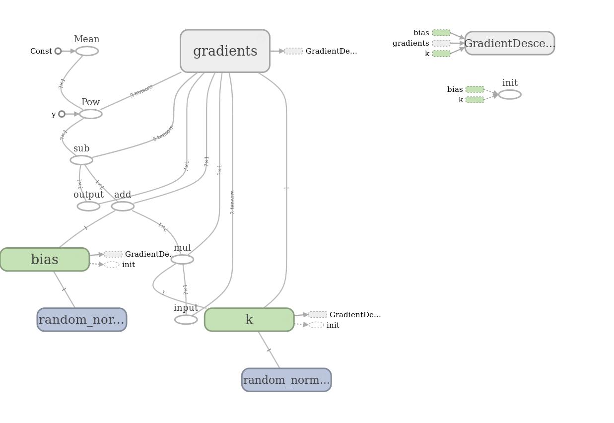Библиотека глубокого обучения Tensorflow - 14