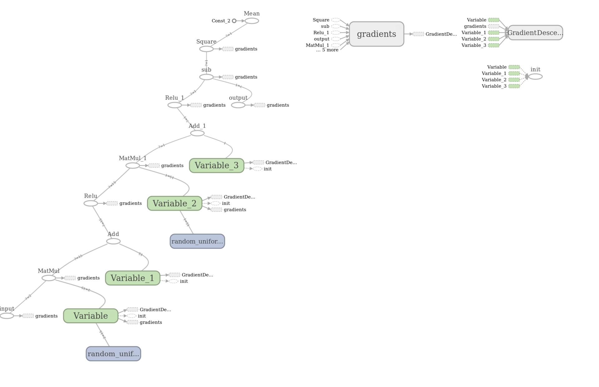 Библиотека глубокого обучения Tensorflow - 22