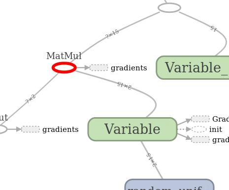 Библиотека глубокого обучения Tensorflow - 3