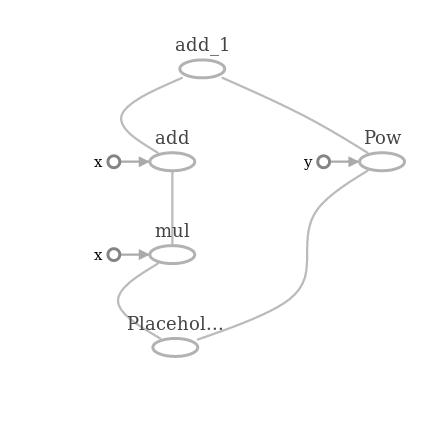 Библиотека глубокого обучения Tensorflow - 5
