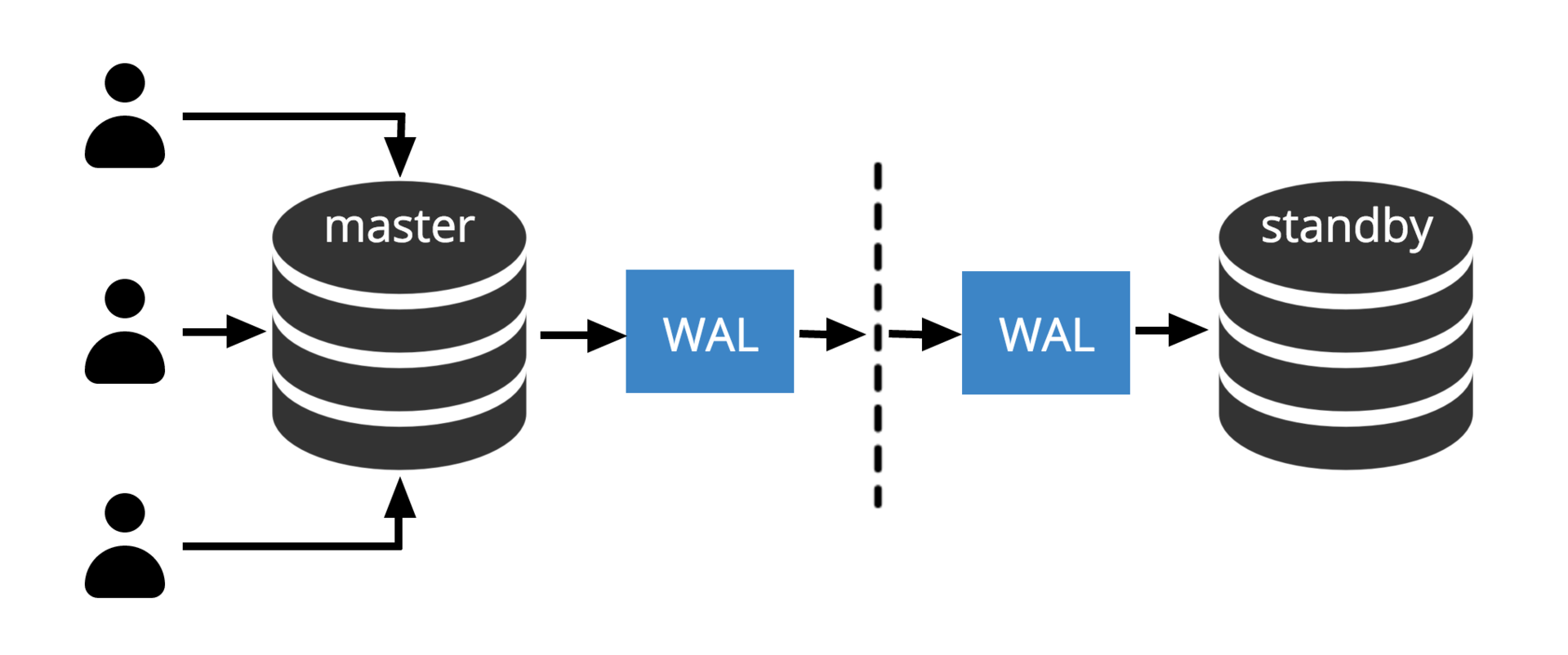 Эволюция отказоустойчивости в PostgreSQL: фаза репликации - 2