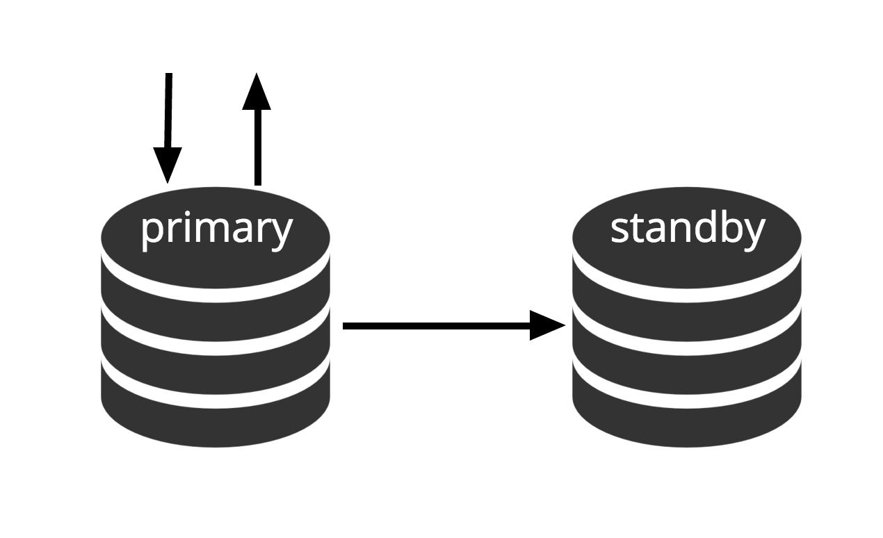 Эволюция отказоустойчивости в PostgreSQL: фаза репликации - 3