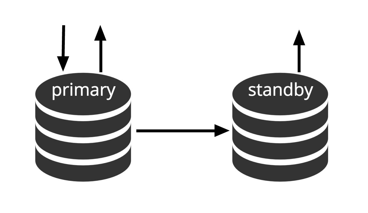 Эволюция отказоустойчивости в PostgreSQL: фаза репликации - 4
