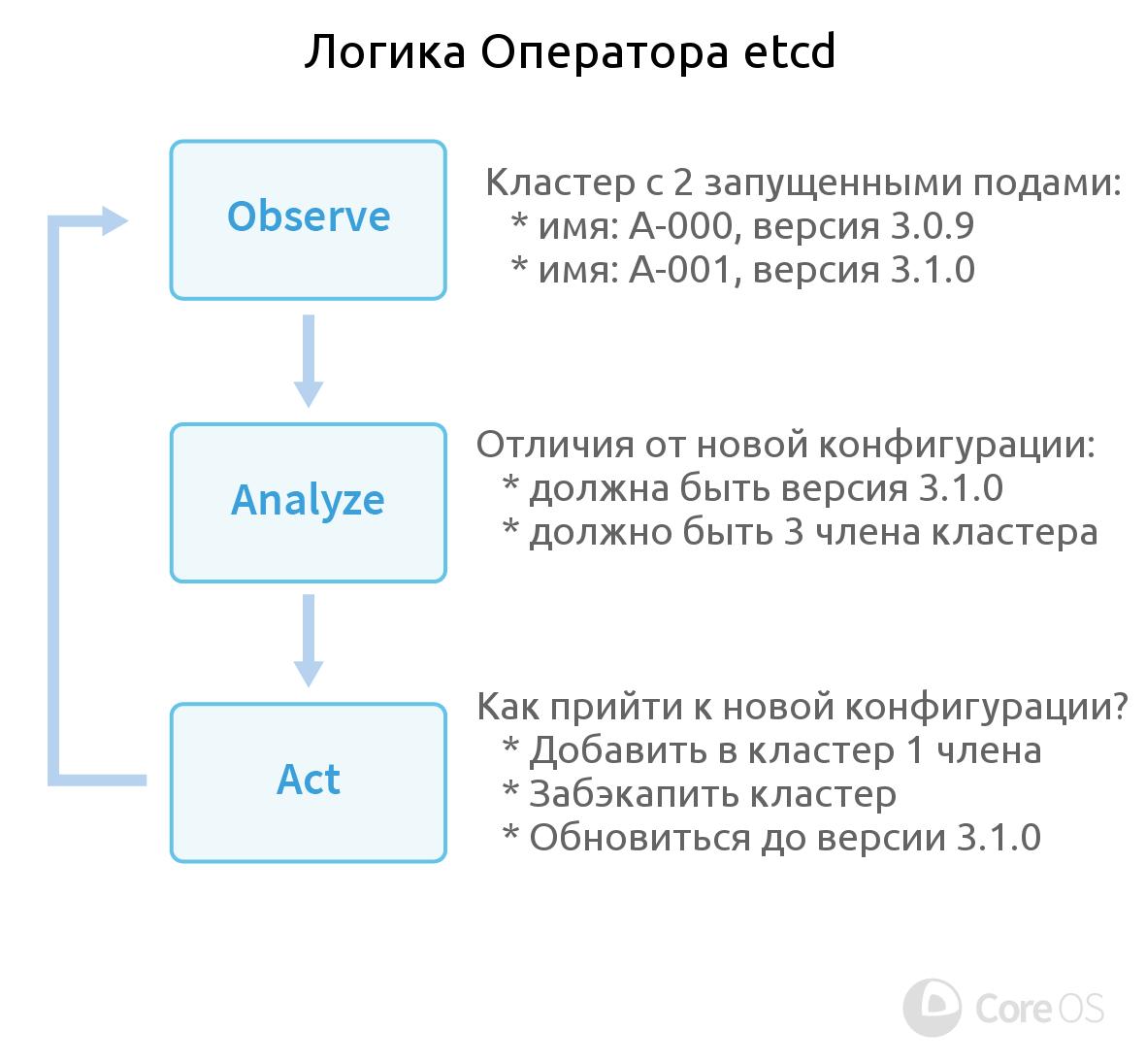 Операторы для Kubernetes: как запускать stateful-приложения - 2