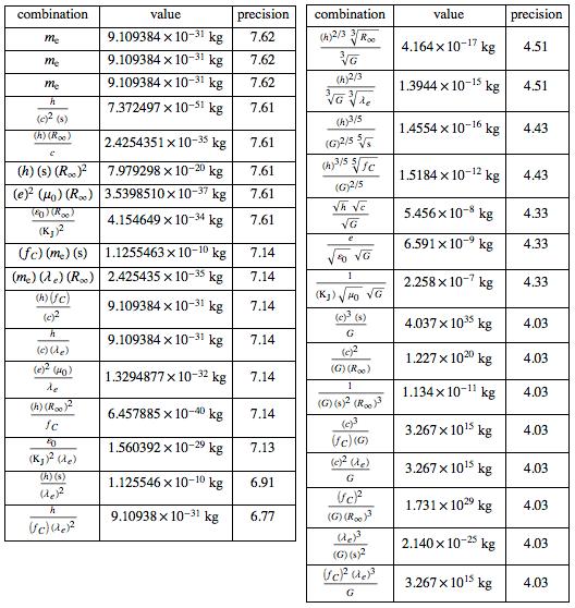Почему на то, чтобы найти точное значение постоянной Планка, понадобилось 100 лет? - 81