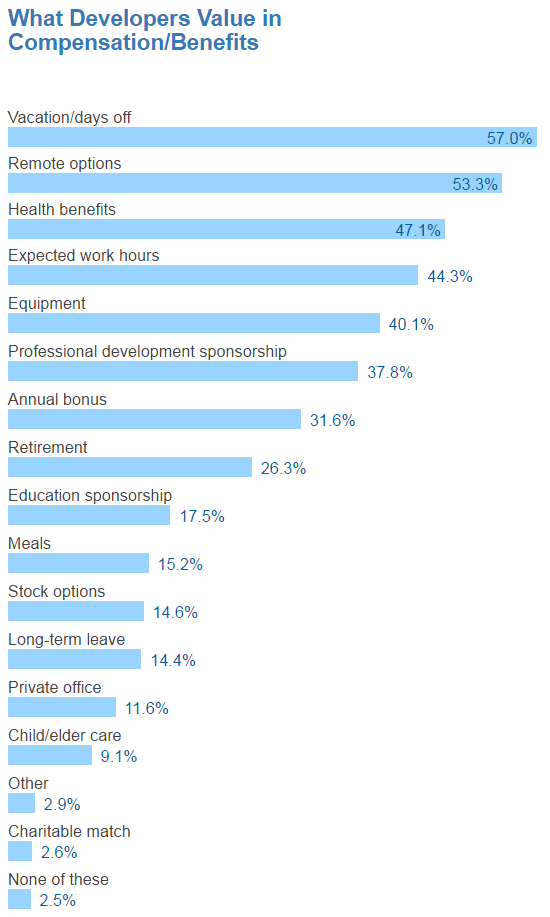 Работа из дома — один из главных бонусов, который требуют программисты - 3