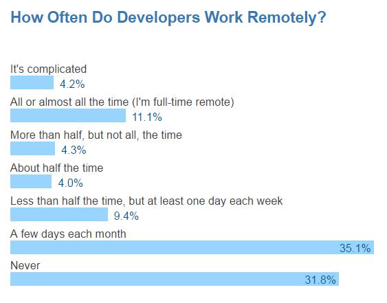 Работа из дома — один из главных бонусов, который требуют программисты - 4