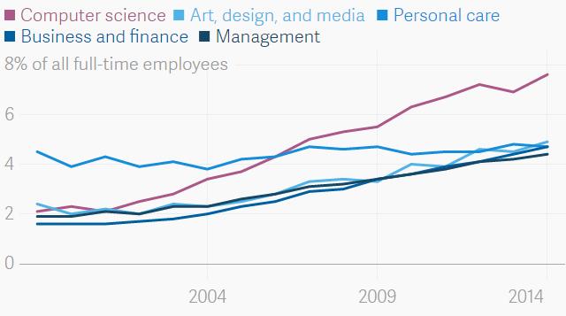 Работа из дома — один из главных бонусов, который требуют программисты - 7