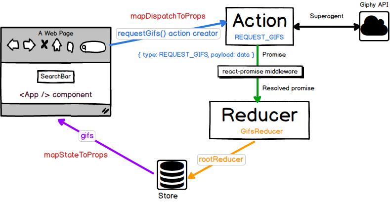 Архитектура модульных React + Redux приложений - 1