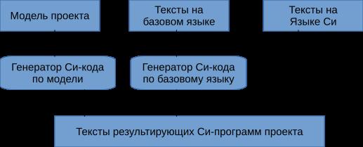 Генератор проектов - 2