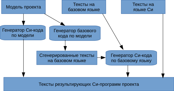 Генератор проектов - 3